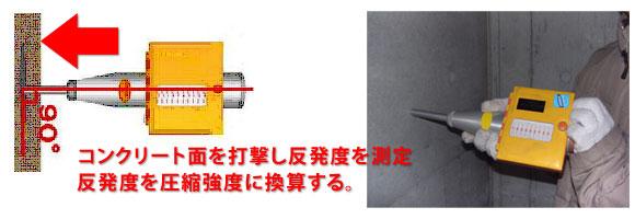コンクリート強度推定試験(シュ...